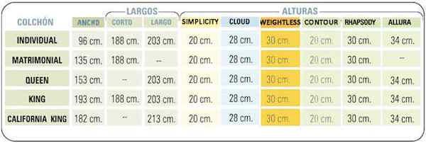 Medidas de los colchones for Ancho cama king size
