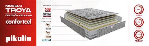 Estructura Pikolin colchón viscoelástico TROYA
